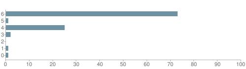 Chart?cht=bhs&chs=500x140&chbh=10&chco=6f92a3&chxt=x,y&chd=t:73,1,25,2,0,1,1&chm=t+73%,333333,0,0,10 t+1%,333333,0,1,10 t+25%,333333,0,2,10 t+2%,333333,0,3,10 t+0%,333333,0,4,10 t+1%,333333,0,5,10 t+1%,333333,0,6,10&chxl=1: other indian hawaiian asian hispanic black white
